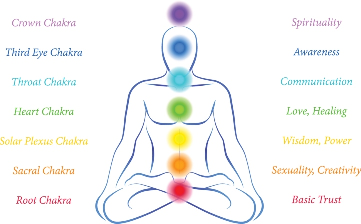 Chakras Man with Description